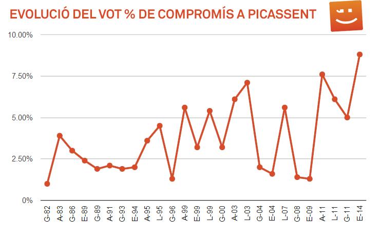 Evolució del vot a Picassent